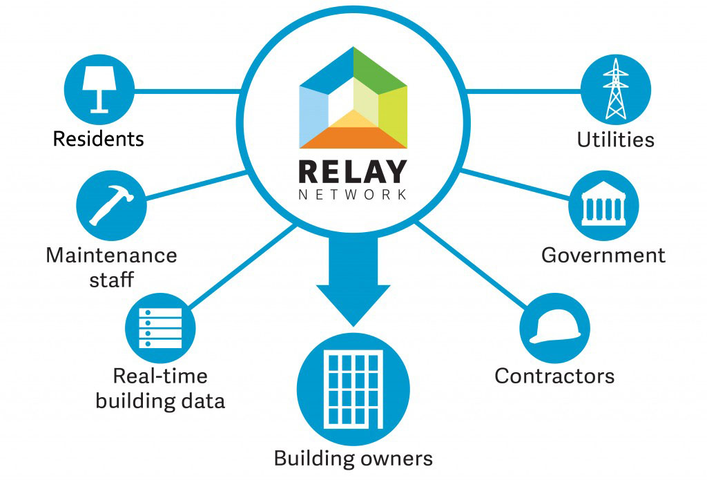 //relaynetwork.org/wp/wp-content/uploads/2018/10/relaynetwork-relay-ecosystem-01-1024x6951.jpg